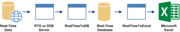 Saving Real-Time Data to Database and Using Real-Time Data in Microsoft Excel