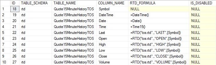 TOS Quotes - 15-minute formulas
