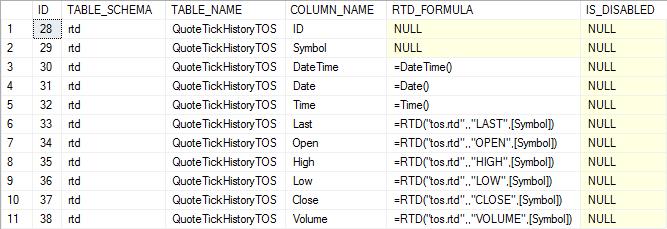TOS Quotes - tick history formulas