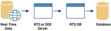 Saving Real-Time Data to Database