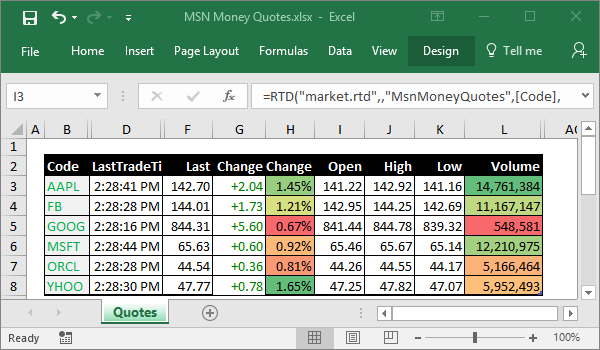 Msn Stock Quotes Extraordinary Kb Historical Prices From Msn Money To Excel