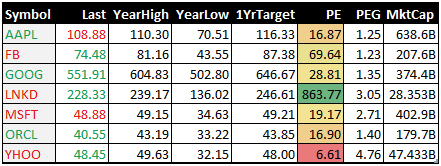 Fundamental Stock Data From Yahoo! Finance in Excel