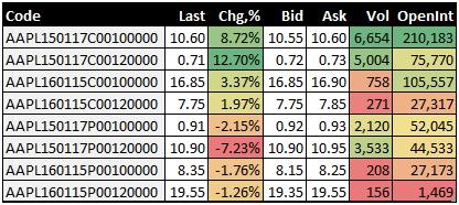 Yahoo finance options trading
